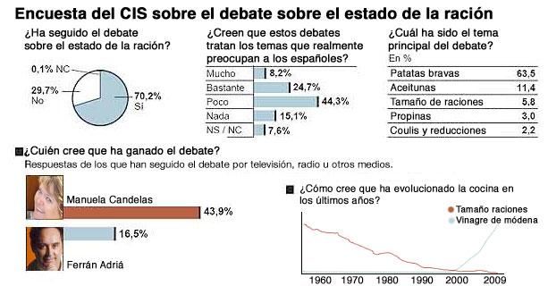 Encuesta del CIS sobre el debate.