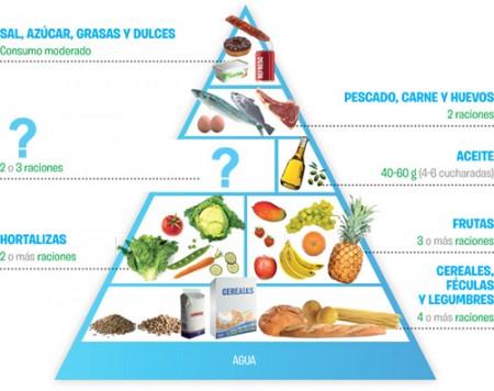 La pirámide alimenticia actual.